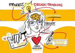 Prozess Design-Thinking